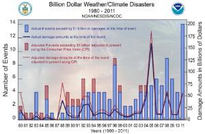 Extreme Weather Damage Costs - Smith and Katz 2013