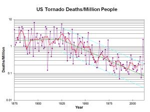 Tornado Fatalities 1875 - 2010 (credit NOAA)