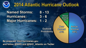 NOAA's forecast for the 2014 hurricane season.