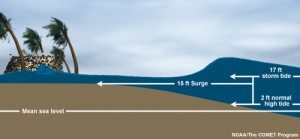 The difference between astronomical tide, storm surge, and storm tide. Image credit: NOAA.