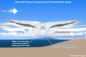 Factors that influence storm surge size. Image credit: COMET Program.