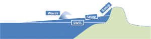 The contribution of wave setup, wave run-up, and storm surge on the maximum inundation level. Image credit: FEMA.