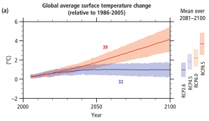 Surface temperature change under two different emissions scenarios -- rapid emissions reduction (blue) and business-as-usual (red). Source: IPCC 2014.