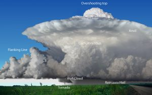 The structure of a classic supercell. Source: NWS